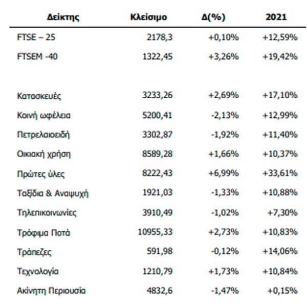 Μ. Χατζηδάκης (Beta): Οι μεγάλες εισροές εφαλτήριο προσδοκιών στο Χρηματιστήριο