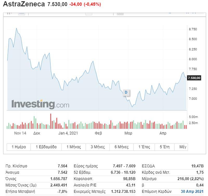 Η ΕΕ σέρνει την AstraZeneca στα δικαστήρια