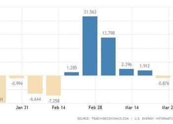 ΗΠΑ: Μεγάλη μείωση στα αποθέματα πετρελαίου