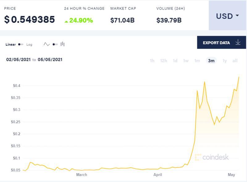 Dogecoin: Ράλι 11.210%... σε 4 μήνες! Γιατί αγοράζουν ακόμα