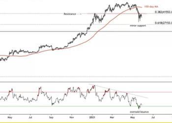 Ενδείξεις Bear Market για το Bitcoin