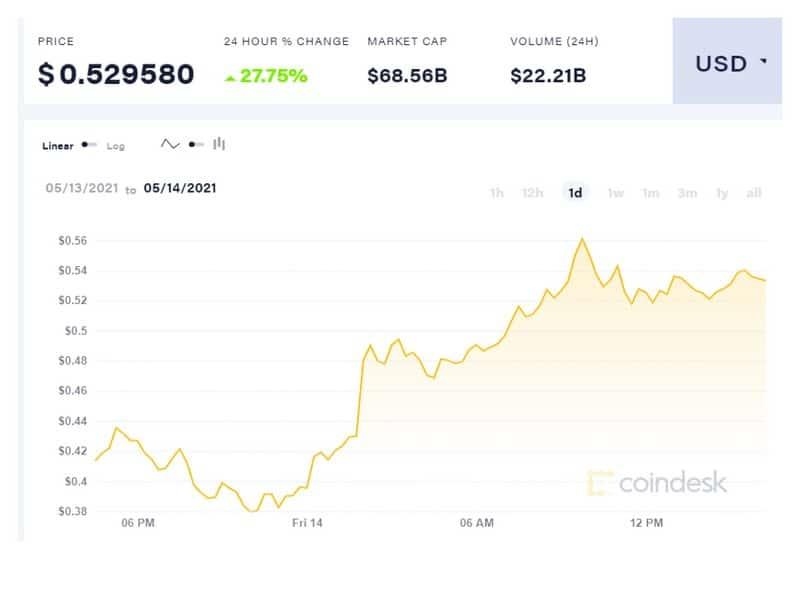 Μασκ και Coinbase απογειώνουν το Dogecoin