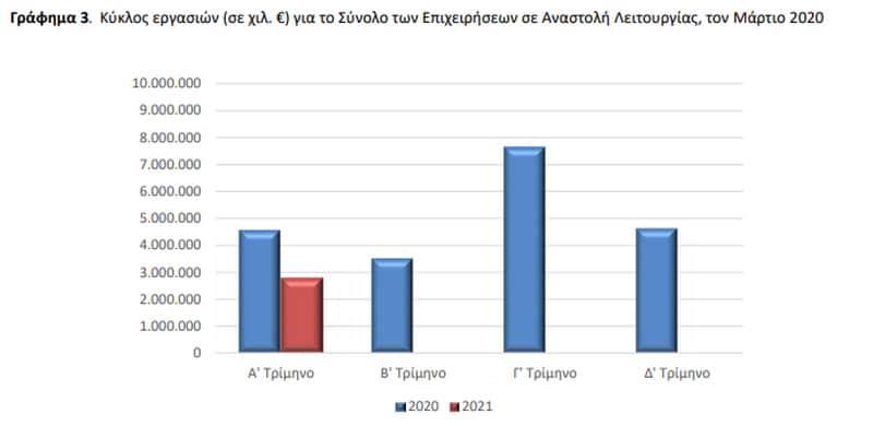 Αχταρμάς η έκθεση της ΕΛ.ΣΤΑΤ για τον τζίρο: Τί δείχνουν τα στοιχεία