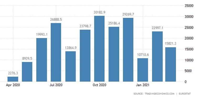 Ευρωζώνη: Συρρικνώθηκε το εμπορικό πλεόνασμα