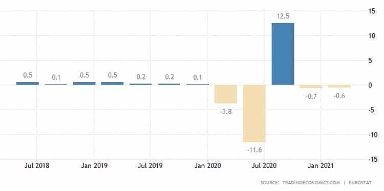 Σε double dip recession η Ευρωζώνη