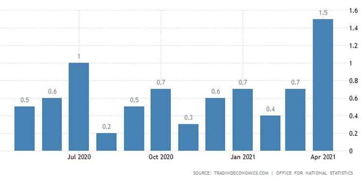Βρετανία: Η ενέργεια απογείωσε τον πληθωρισμό