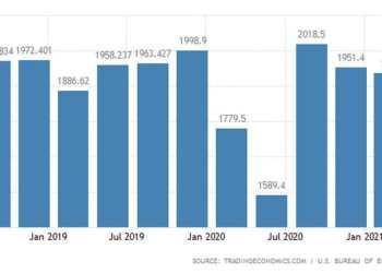 ΗΠΑ: Τα εταιρικά κέρδη μειώθηκαν στο πρώτο τρίμηνο