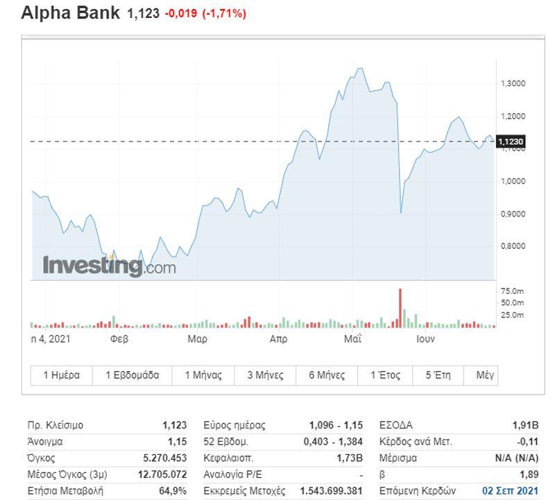 Alpha Bank: Η πορεία της μετοχής