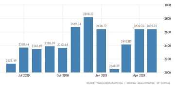 Κίνα: Κάτω από τις προσδοκίες η αύξηση των εξαγωγών