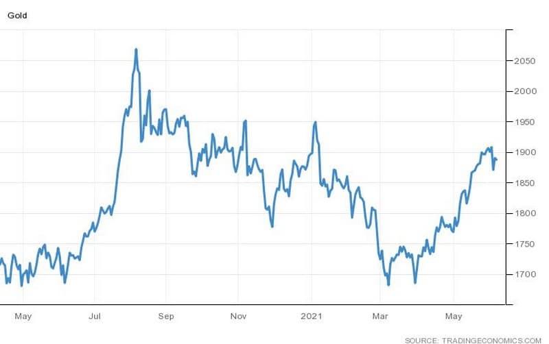 Το γράφημα της πορείας του χρυσού