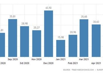 Ισοζύγιο Τρεχουσών Συναλλαγών Ευρωζώνη