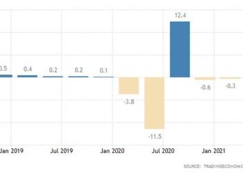 Εντυπωσιακή ανάτπυξη 13,7% σημείωσε σε ετήσια βάση η οικονομία της Ευρωζώνης στο δεύτερο τρίμηνο του 2021, επιτυγχάνοντας παράλληλα ρυθμό 2% σε τριμηνιαία βάση.
