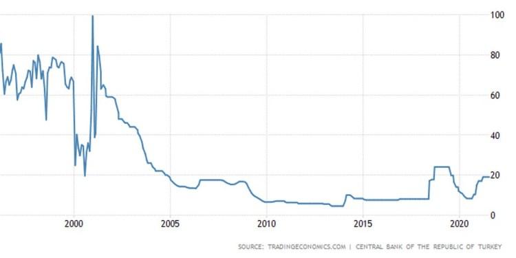 Τουρκία: Σταθερά τα επιτόκια υπό το φόβο του πληθωρισμού