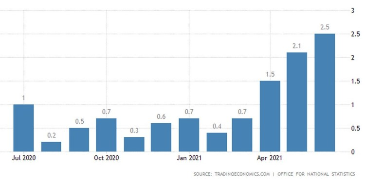 Καλπάζει ο πληθωρισμός στη Μεγάλη Βρετανία