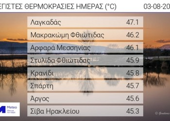 Γράφημα 1: Μετεωρολογικοί σταθμοί του δικτύου του Εθνικού Αστεροσκοπείου Αθηνών/meteo.gr όπου η μέγιστη θερμοκρασία ξεπέρασε τους 40 βαθμούς Κελσίου τη Τρίτη 03 Αυγούστου 2021.