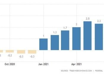 γράφημα εξέλιξης του πληθωρισμού στη Γερμανία