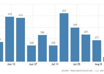 ΗΠΑ: Μειώνονται οι νέοι άνεργοι