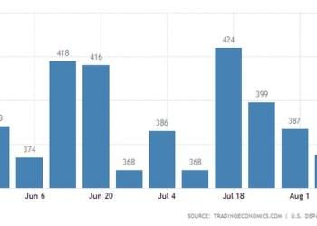 Νέες αιτήσεις για επιτόματα ανεργίας στις ΗΠΑ
