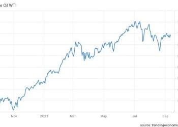 Πετρέλαιο: Η αγορά προσπαθεί να ξεπεράσει την απόφαση της Κίνας