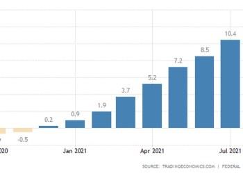 Γερμανία: Το ενεργειακό κόστος απογείωσε τις τιμές παραγωγού