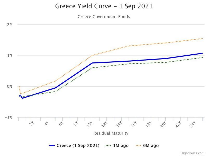 Η καμπύλη απόδοση των ελληνικών ομολόγων
