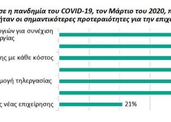 Έρευνα Kaspersky: Το 43% των ΜμΕ δεν έκανε απολύσεις
