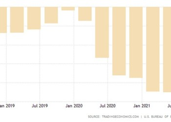 ΗΠΑ: Στα ύψη το έλλειμμα τρεχουσών συναλλαγών