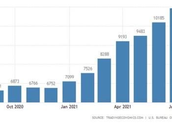 ΗΠΑ: Ρεκόρ και ανησυχίες στην αγορά εργασίας