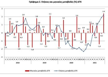 Ο πληθωρισμός στην Ελλάδα