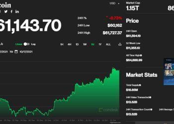 Η πορεία της τιμής του Bitcoin τον τελευταίο ένα μήνα