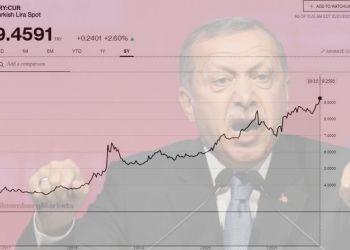 Ο Ερντογάν «ευνουχίζει»την Κεντρική Τράπεζα. -Μειώνει τα επιτόκια και καταρρέει η λίρα