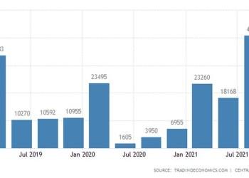 Ρωσία: Πλεόνασμα ρεκόρ στο ισοζύγιο τρεχουσών συναλλαγών