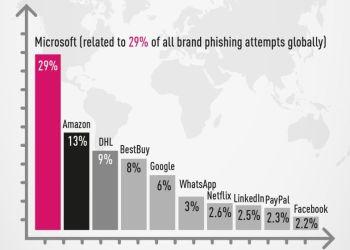 νει τα brands που μιμήθηκαν συχνότερα οι εγκληματίες στον κυβερνοχώρο στις προσπάθειές τους να κλέψουν προσωπικές πληροφορίες