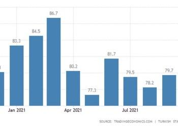 Βουτιά στα χαμηλά του 2009 έκανε ο δείκτης καταναλωτικού κλίματος στην Τουρκία,