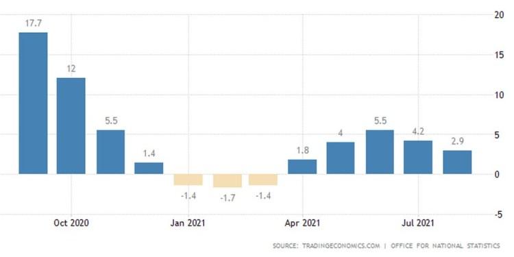 Το ΑΕΠ του Ηνωμένου Βασιιλείου