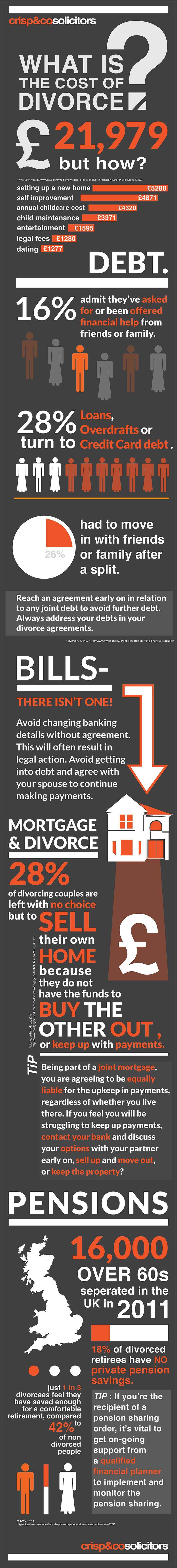 What is the the cost of a divorce?