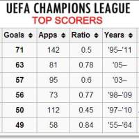 Cristiano Ronaldo becomes 3rd All Time Top Goal Scorer in Champions League