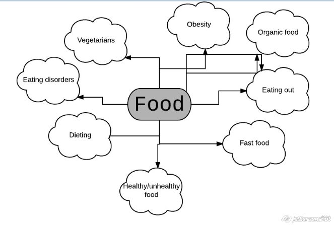 Food vocabulary Easy English para Bay t Food