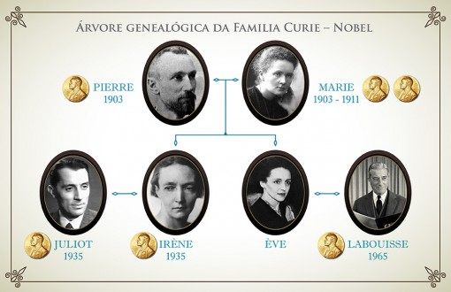 Marie Curie Feed
