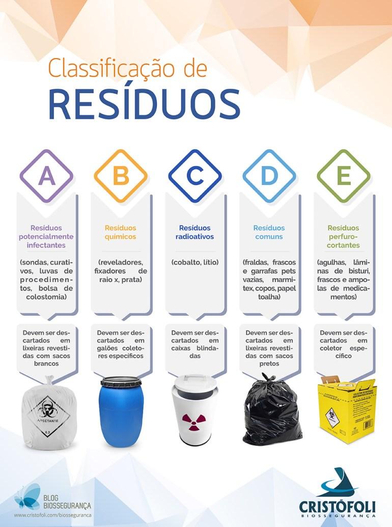 classificação dos resíduos