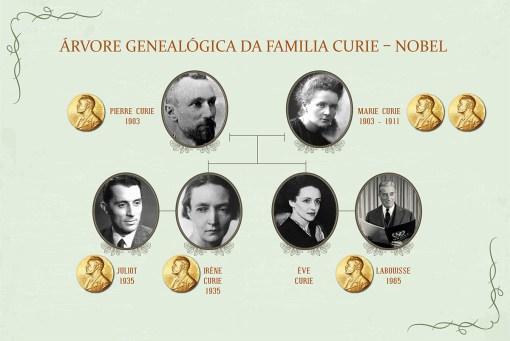 Marie Curie  e o Premio Nobel em  sua família