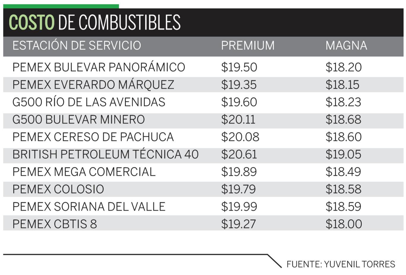 Baja precio de gasolina en frontera norte de México