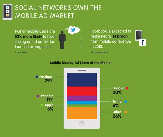 socialgraph