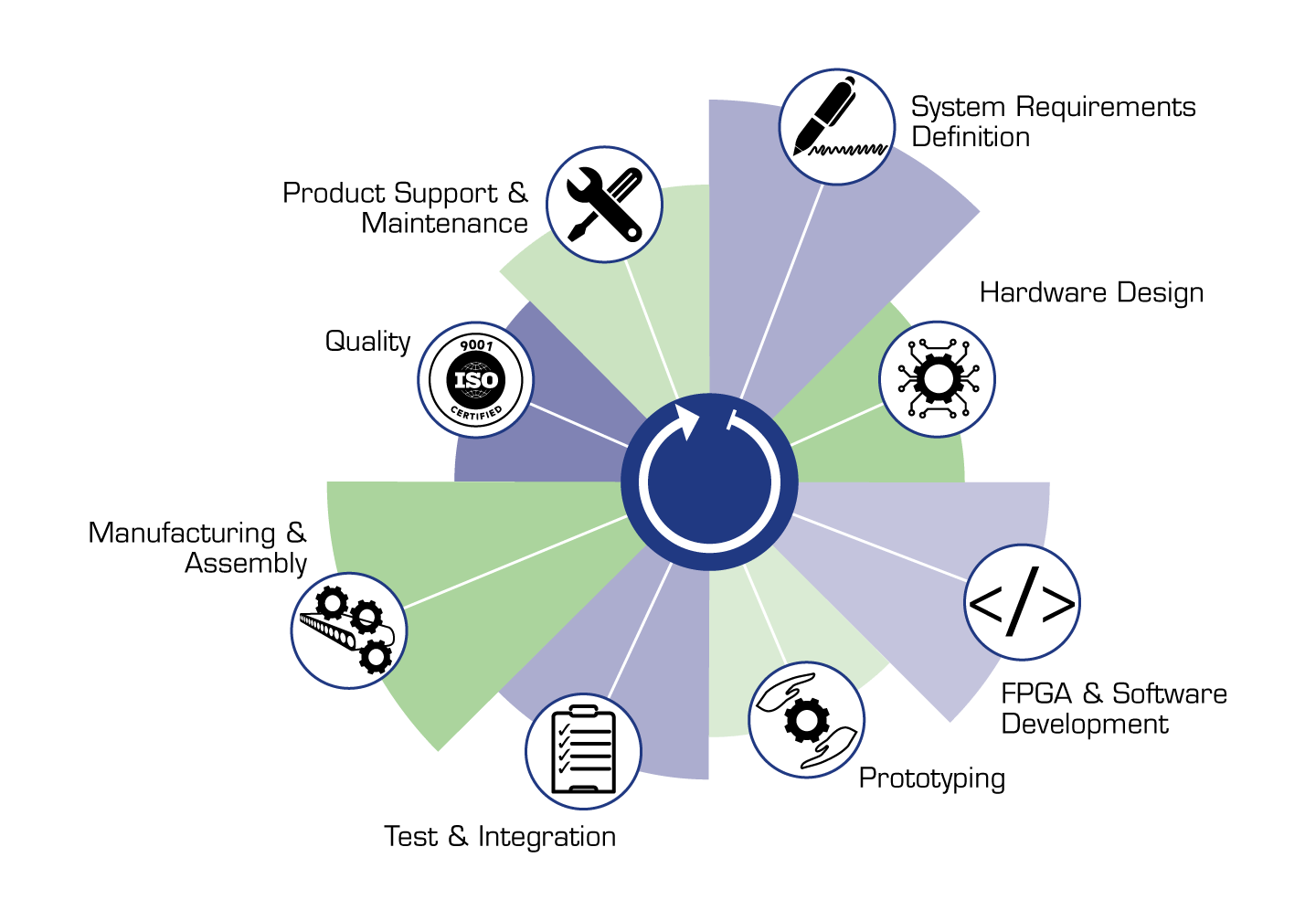 hight resolution of full lifecycle support