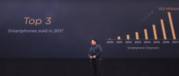 Huawei-sold-153million-smartphones