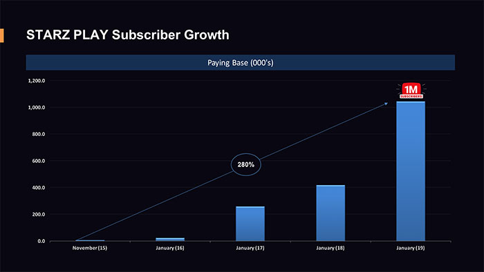 STARZ-PLAY-Growth-to-1million-subscribers