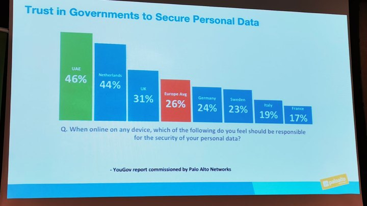 "Paloalto Networks Report says ""46% Population of UAE Trust the Government for Cyber-security"""