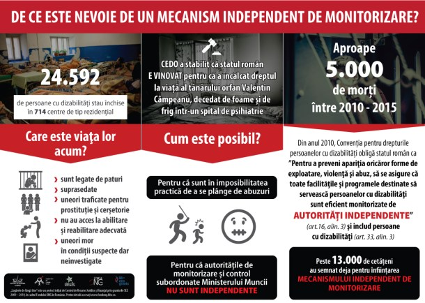Infografic - Mecanismul Independent de Monitorizare