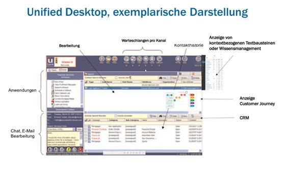 Exemplarische Darstellung eines Unified Desktop Ansatzes
