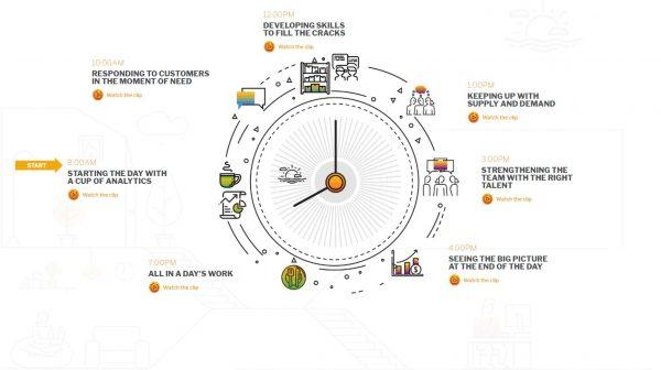 Visualisierung / Visualization of SAP